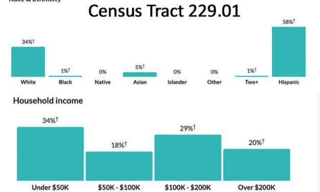 Zona de censo cubre tramo en donde se realizarán pruebas masivas de detección de COVID-19, un área con una alta concentración de trabajadores inmigrantes