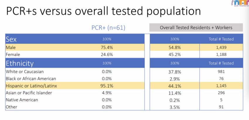 Los resultados preliminares de las pruebas de COVID en la Misión muestran que el 95 por ciento de los casos positivos son latinx