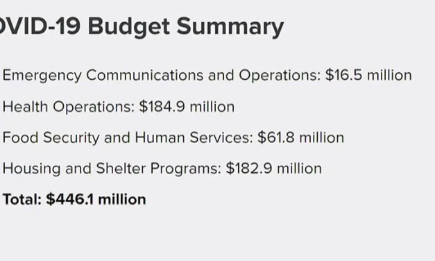 Mayor Breed presents new COVID-19 spending plan