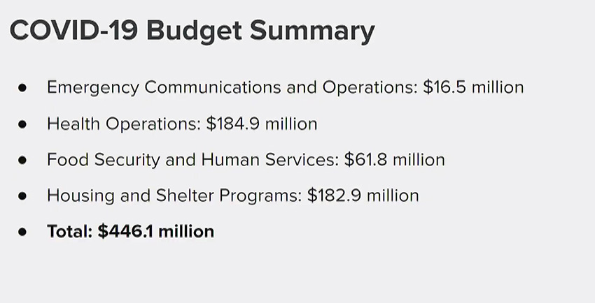 London Breed spending plan