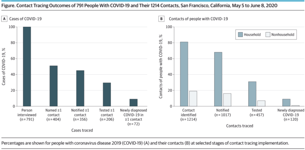 data on contact tracing for asymptomatic Covid-19 patients
