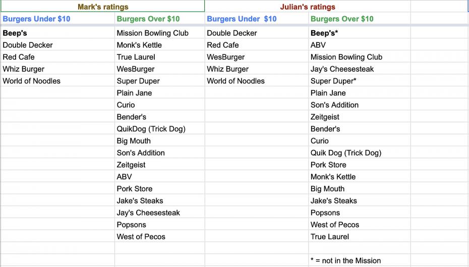 burgerwar ratings