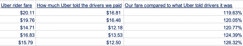 Uber.  Divergence.  Prices.